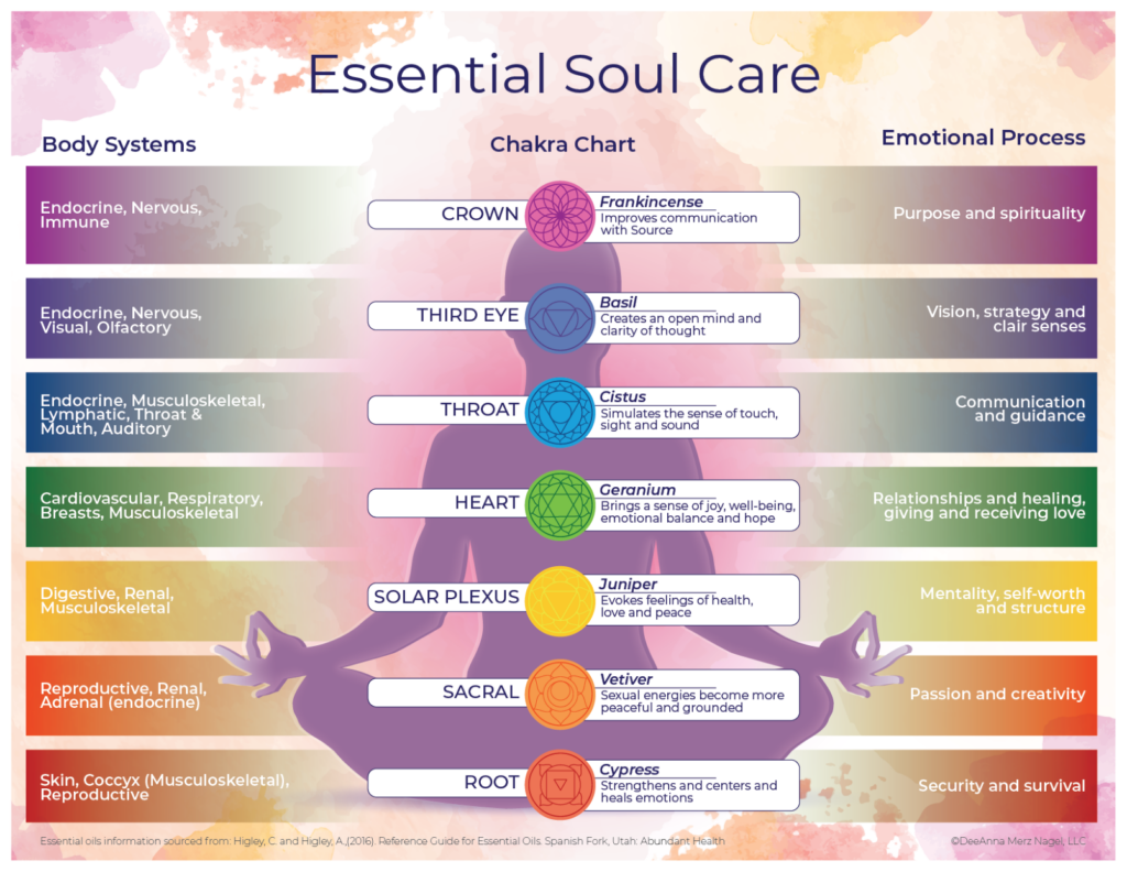 Essential Chakra Chart Essential Soul Care
